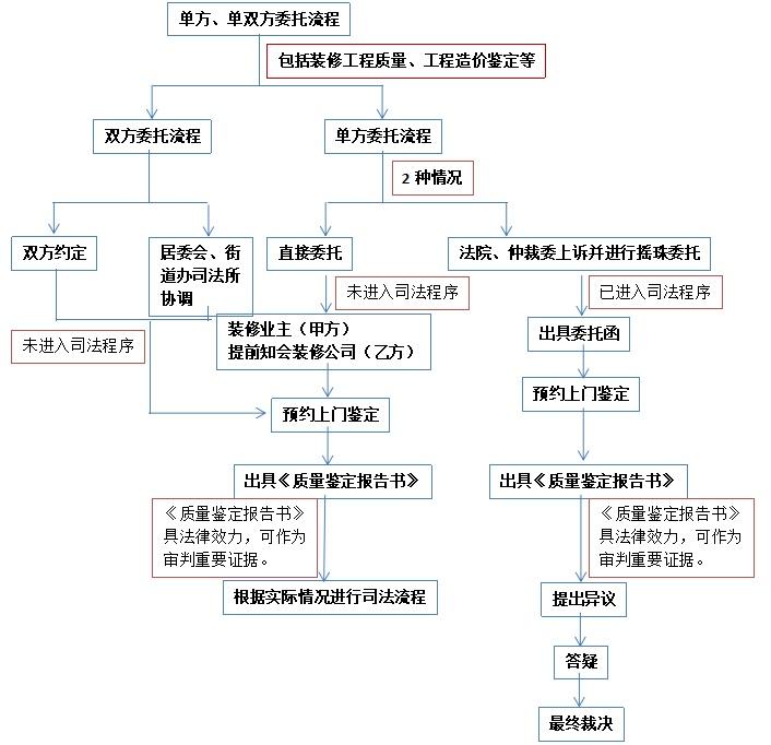 单、双方委托流程图.jpg